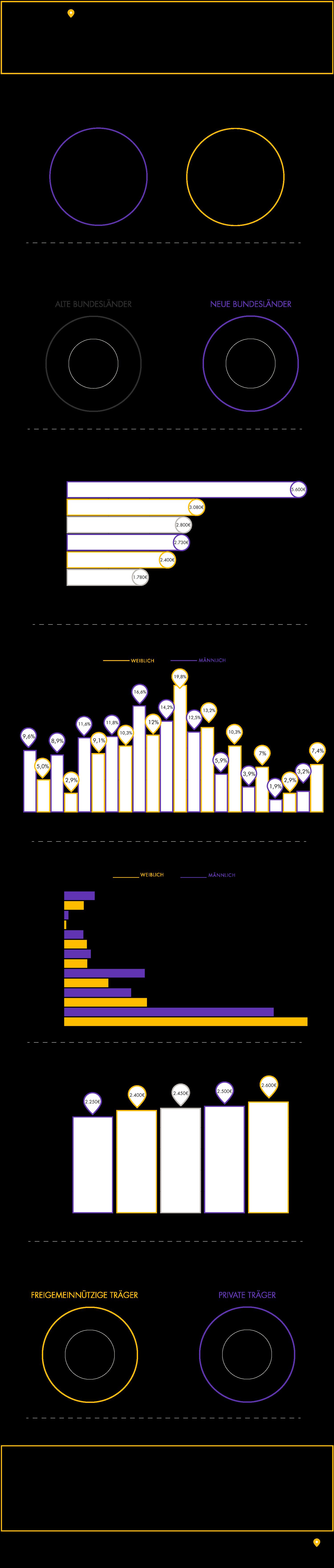 Grafik: Brutto-Gehalt in der Pflegebranche aufgeschlüsselt nach Durchschnittsgehalt